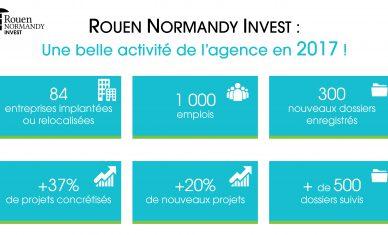 Rouen Normandy Invest : une belle activité en 2017 !