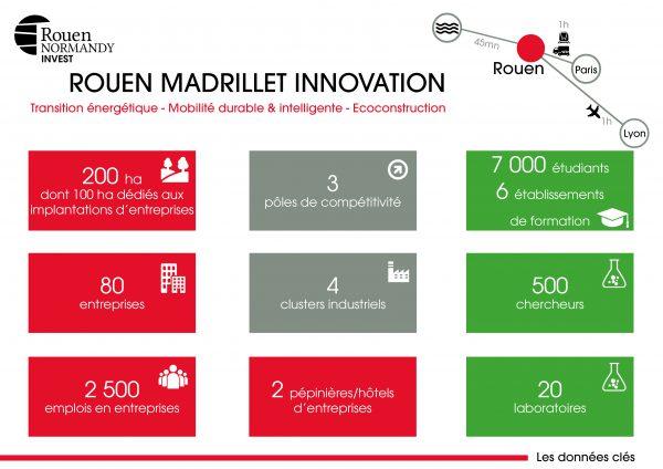 Rouen Madrillet Innovation : les chiffres clés