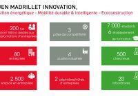 Rouen Madrillet Innovation, un parc dédié aux entreprises innovantes