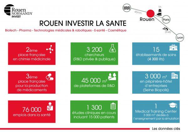 Chiffres clés de la santé à Rouen
