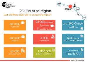 Chiffres clés de la zone d'emploi de Rouen