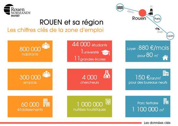 Chiffres clés de la zone d'emploi de Rouen et sa région