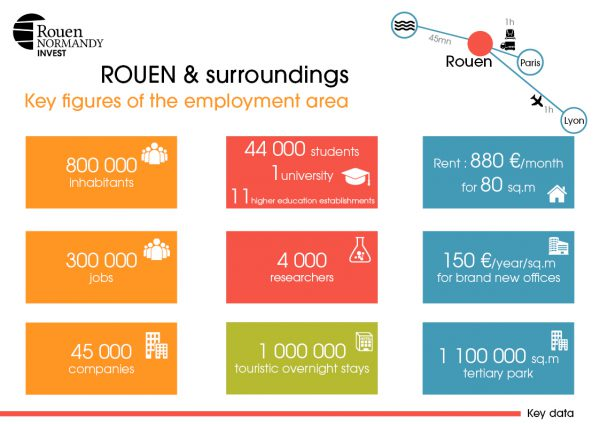 Rouen key figures